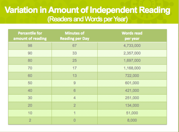 Variation in Amount of Independent Reading